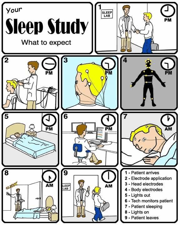 Free Sleep Study Screening - Sleep Study what to expect